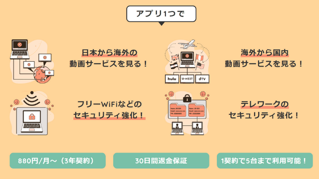 millen VPN サービス概要