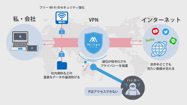 VPN 仕組み