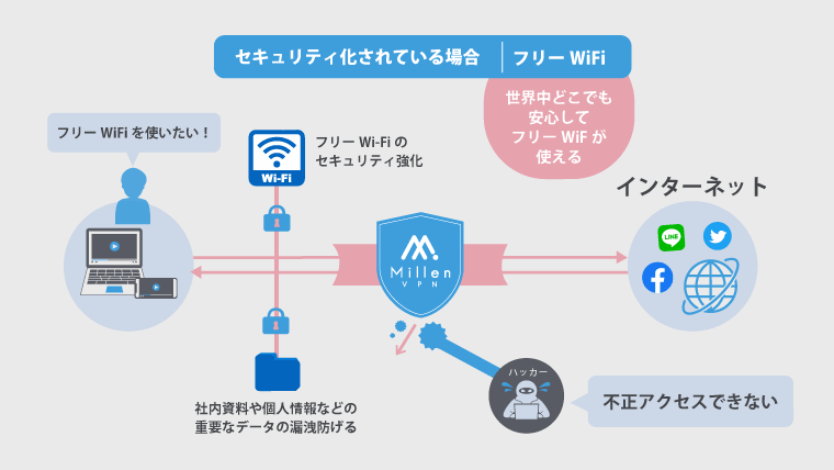 VPN メリット