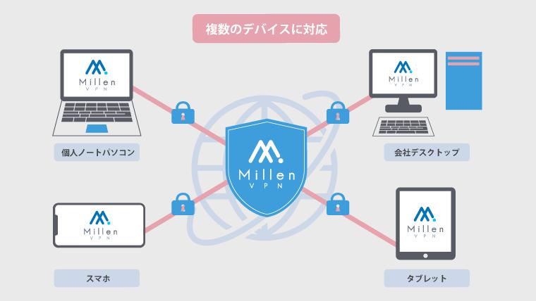 Millen VPN デバイス5台