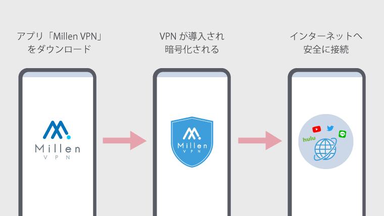 Millen VPN 接続